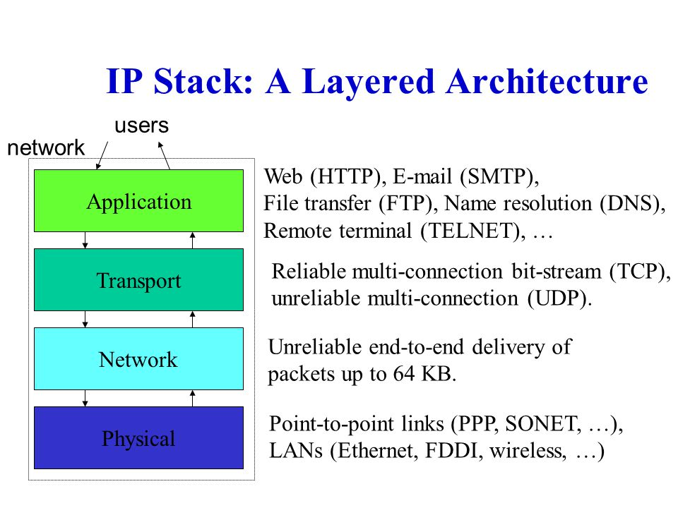 IP Stack: A Layered Architecture