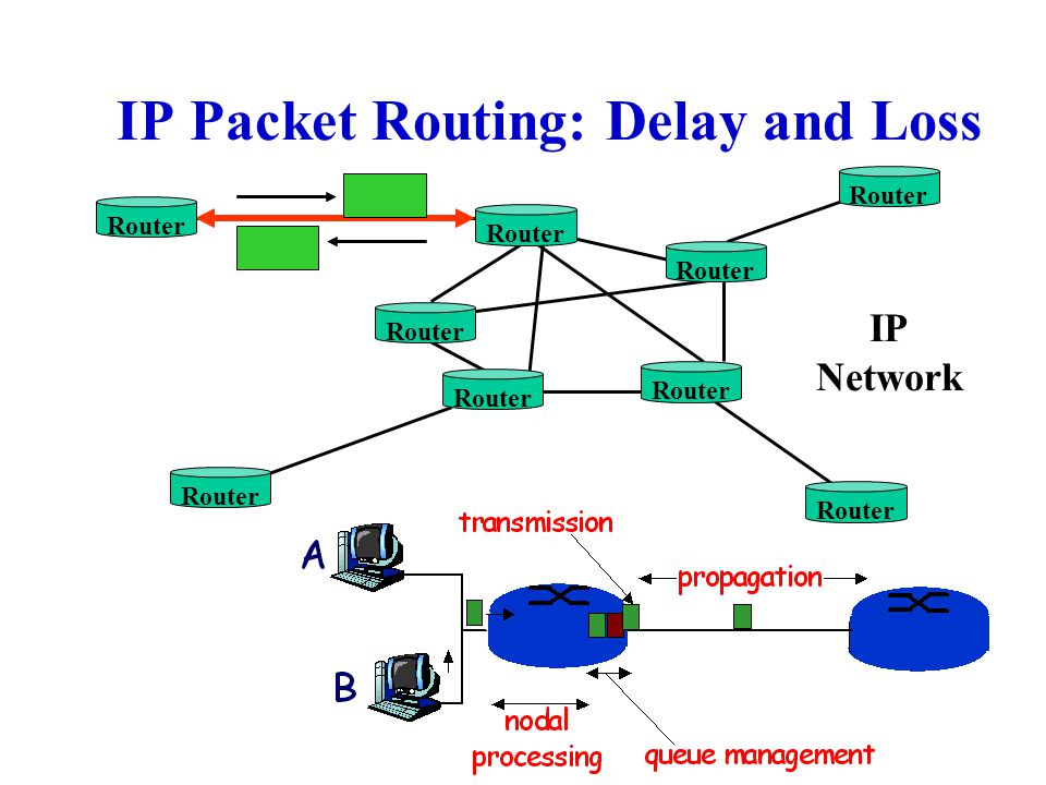 IP Packet Routing: Delay and Loss