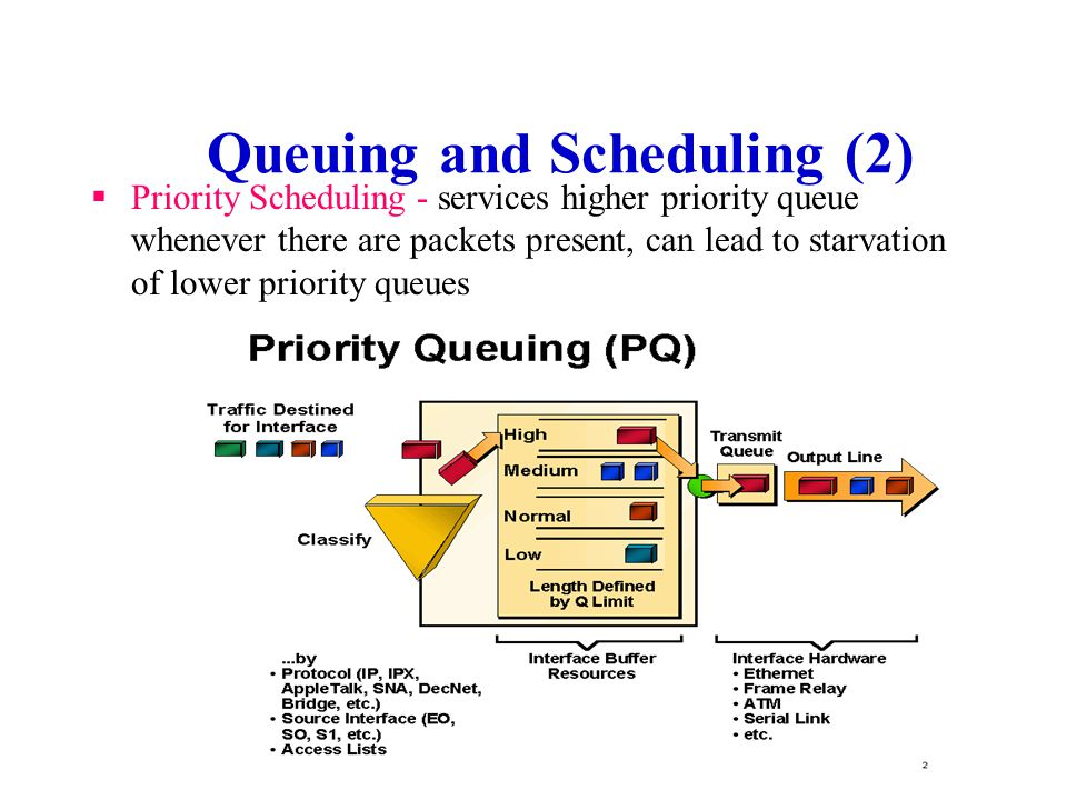 Queuing and Scheduling (2)