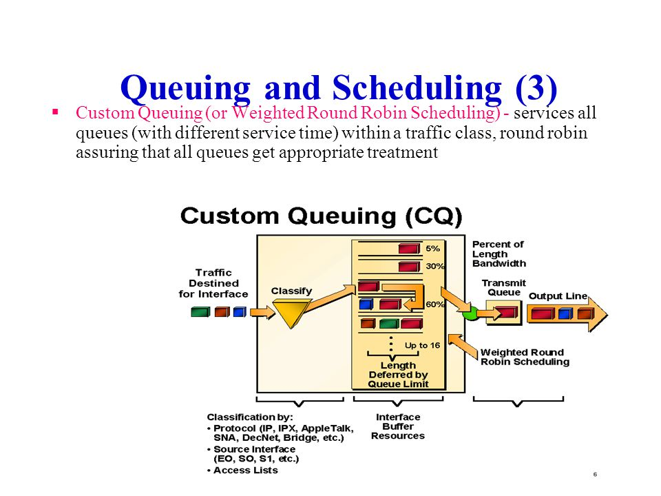 Queuing and Scheduling (3)