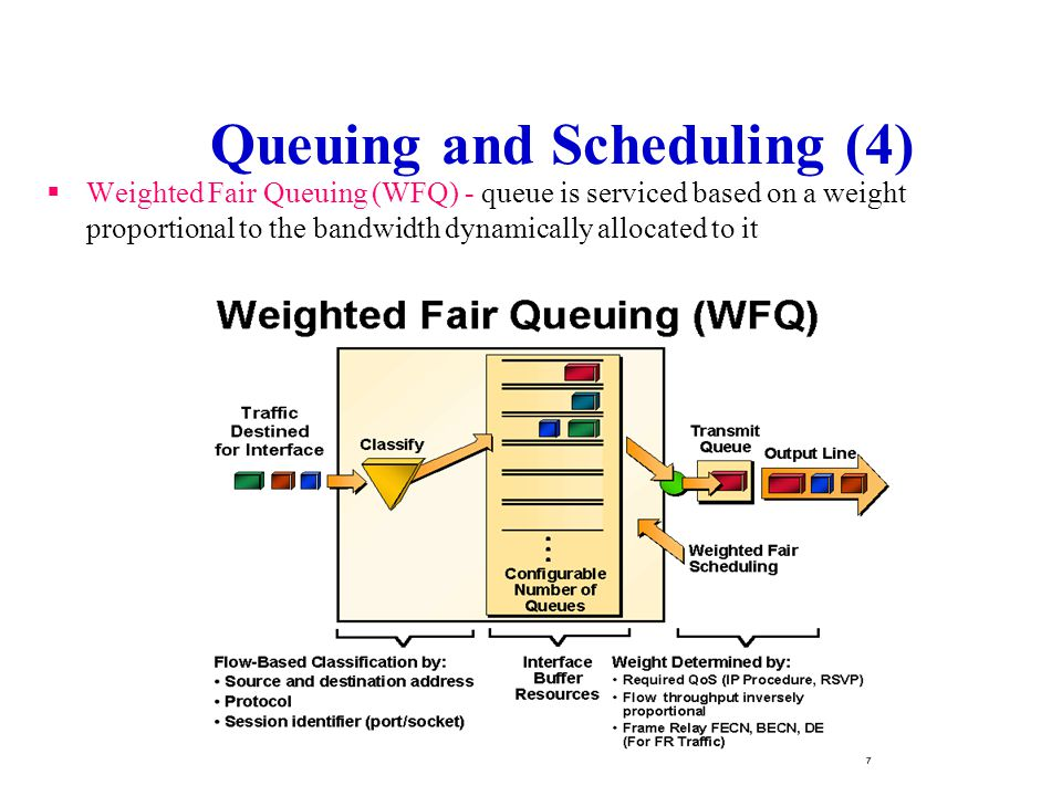 Queuing and Scheduling (4)