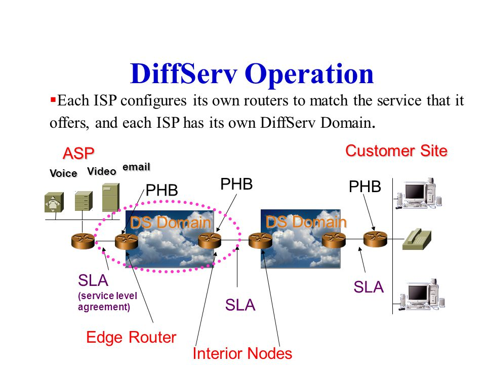 DiffServ Operation Each ISP configures its own routers to match the service that it offers, and each ISP has its own DiffServ Domain.