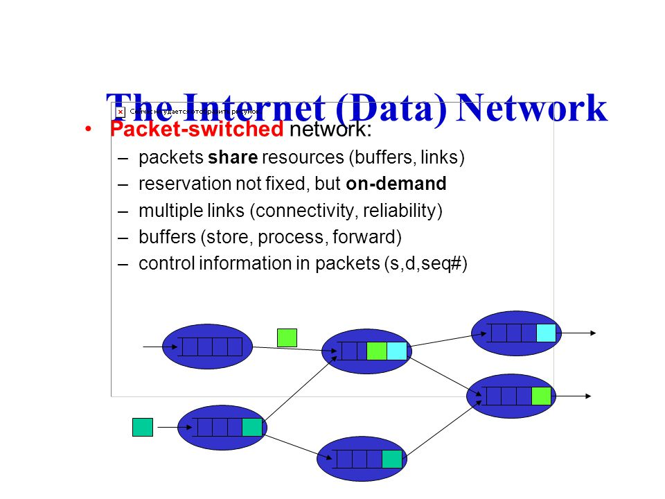 The Internet (Data) Network