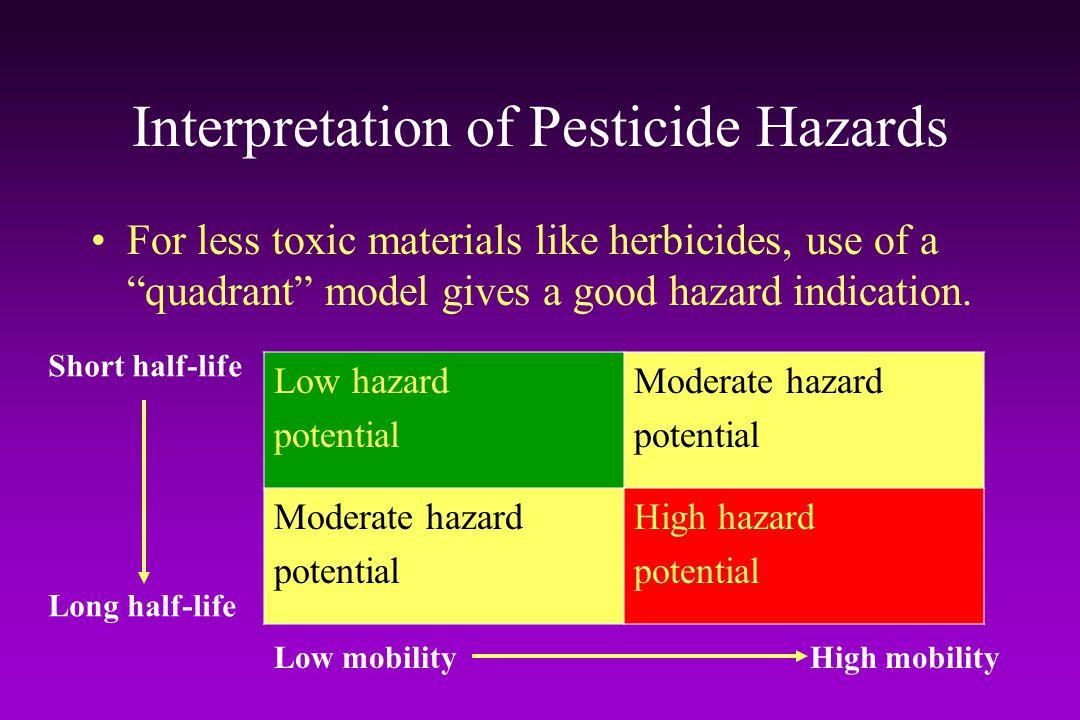 Interpretation of Pesticide Hazards