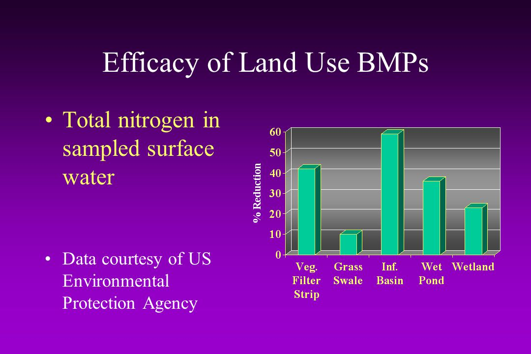 Efficacy of Land Use BMPs