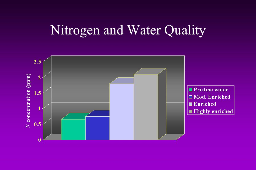 Nitrogen and Water Quality