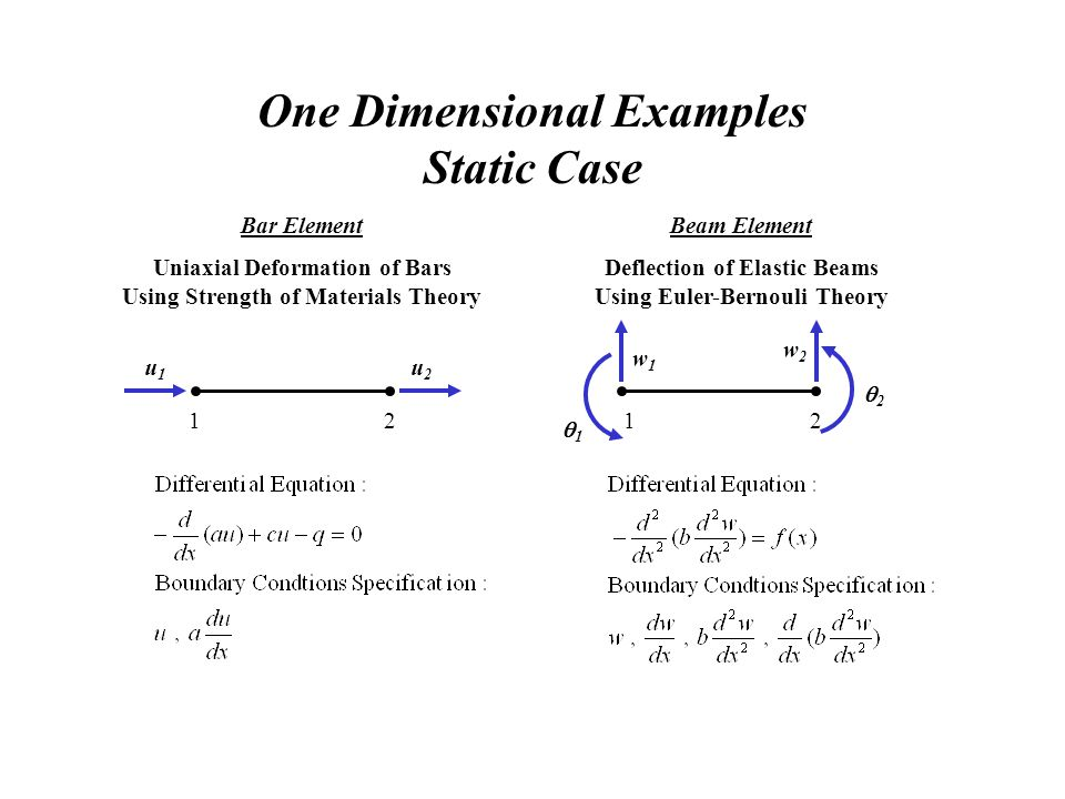 One Dimensional Examples Static Case