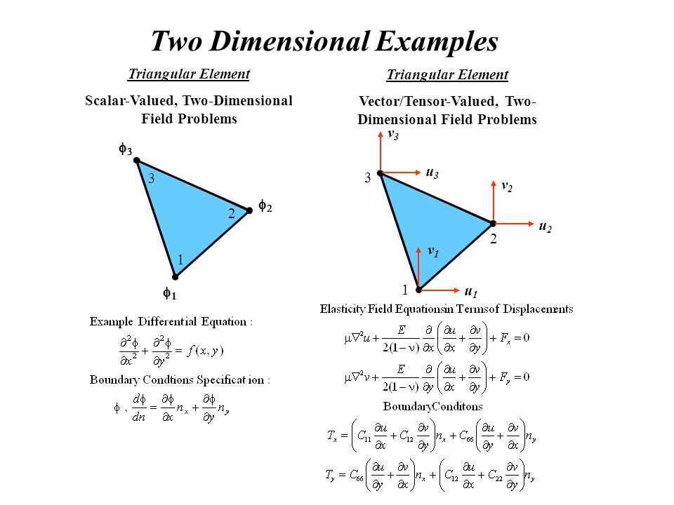 Two Dimensional Examples