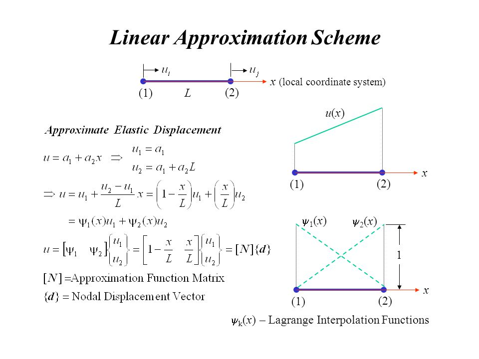 Linear Approximation Scheme