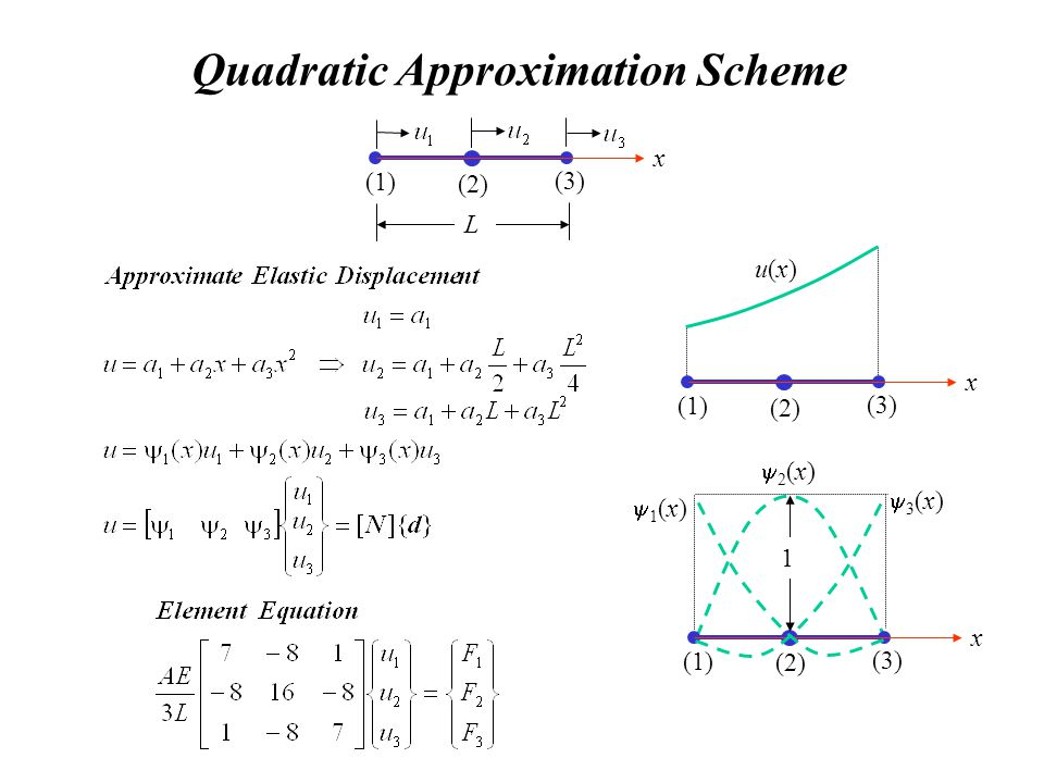 Quadratic Approximation Scheme