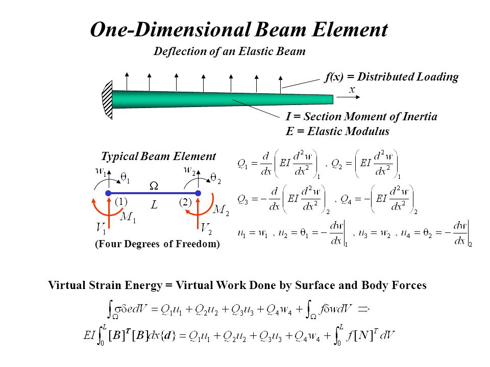 One-Dimensional Beam Element