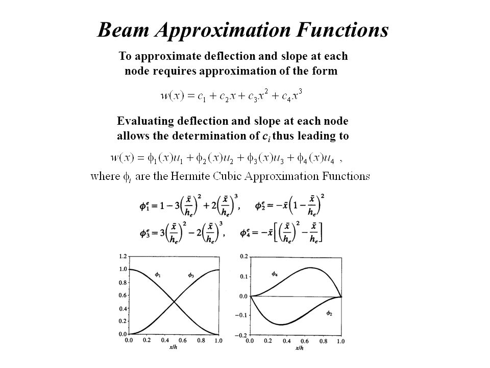 Beam Approximation Functions