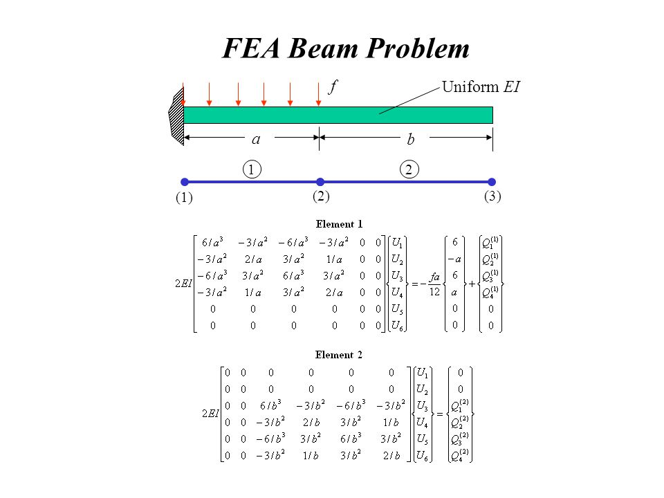 FEA Beam Problem f Uniform EI a b (1) (3) (2) 1 2