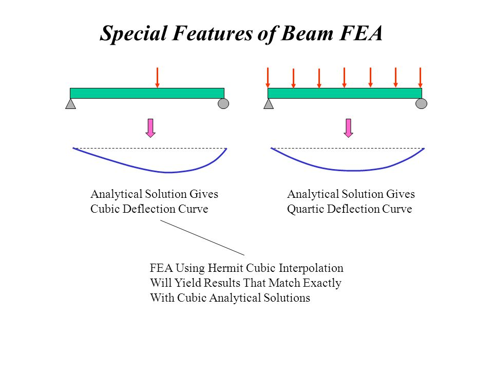 Special Features of Beam FEA