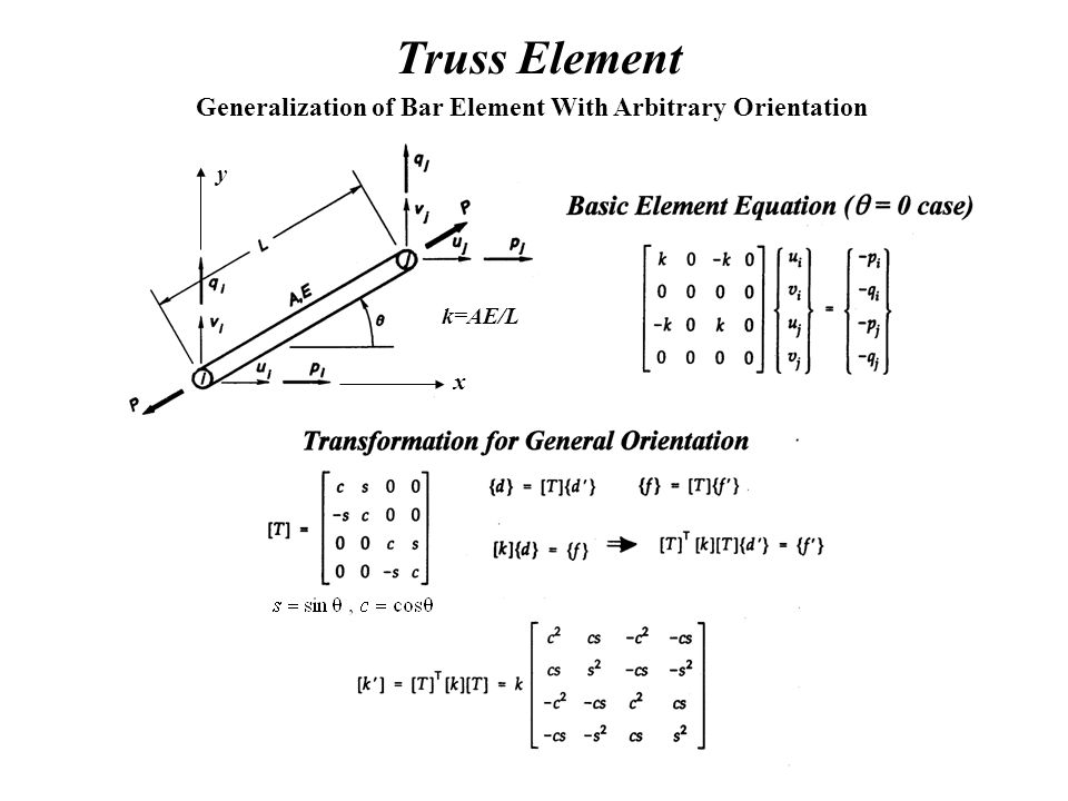 Truss Element Generalization of Bar Element With Arbitrary Orientation