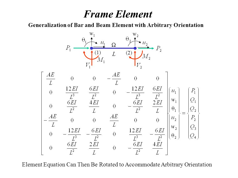 Frame Element Generalization of Bar and Beam Element with Arbitrary Orientation. W. (1) (2) L.
