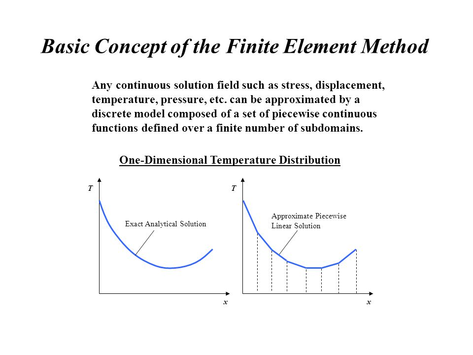 Basic Concept of the Finite Element Method