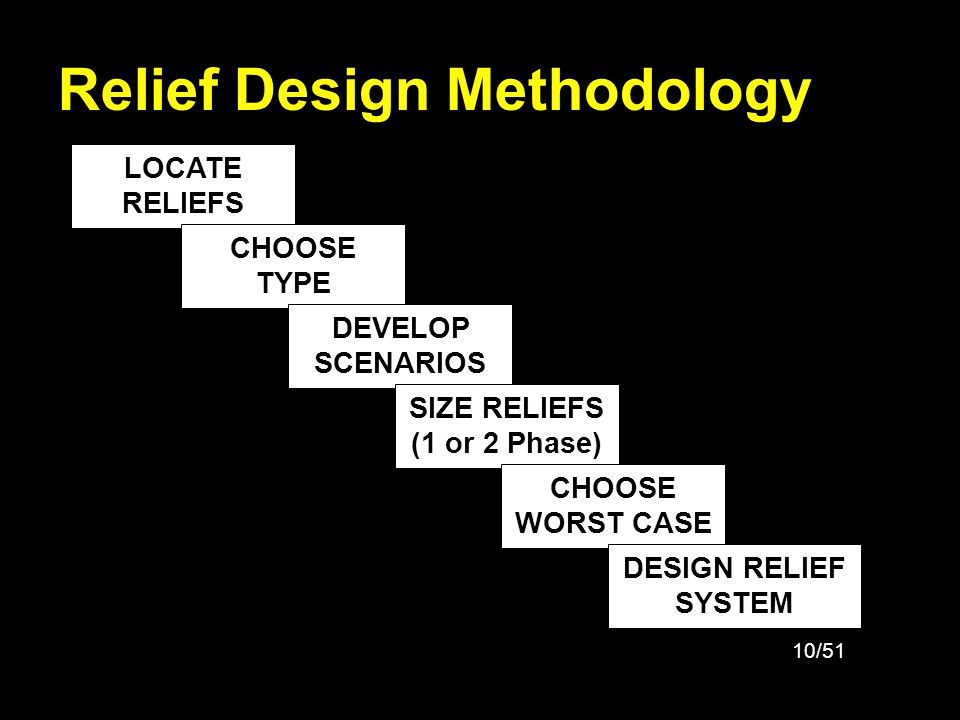Relief Design Methodology