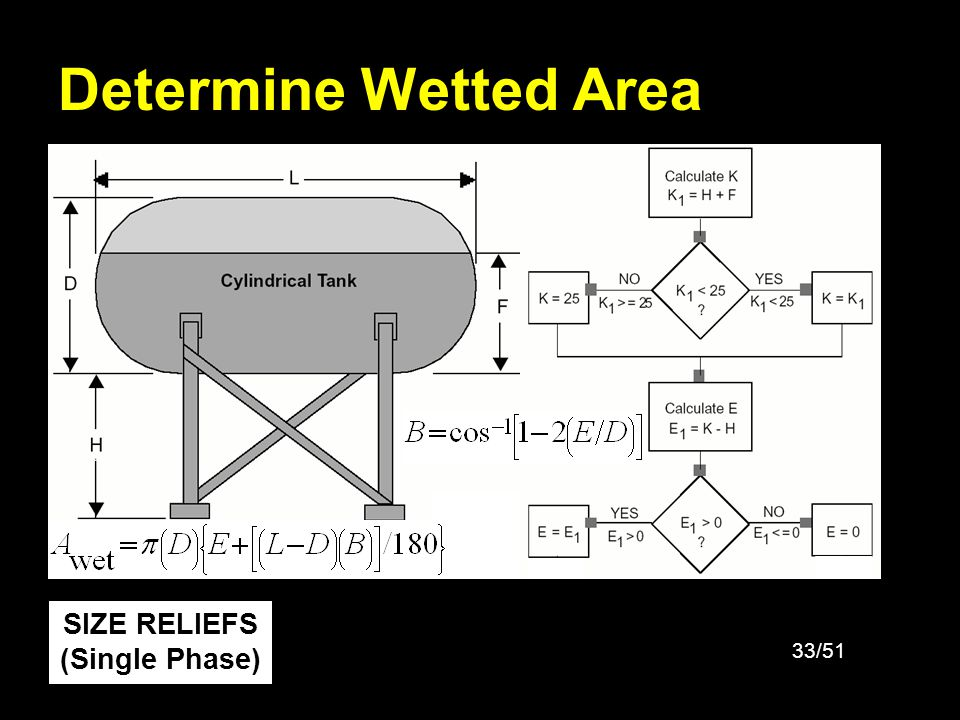 Determine Wetted Area SIZE RELIEFS (Single Phase)