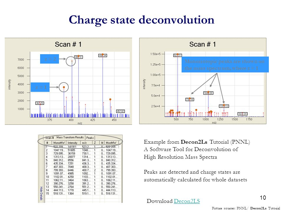 Charge state deconvolution