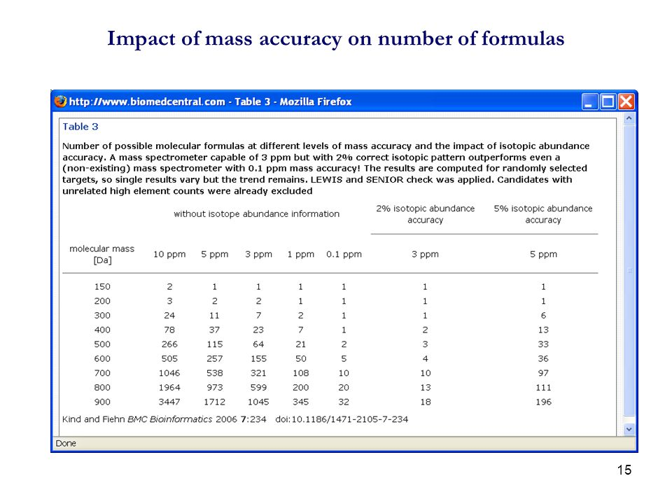Impact of mass accuracy on number of formulas