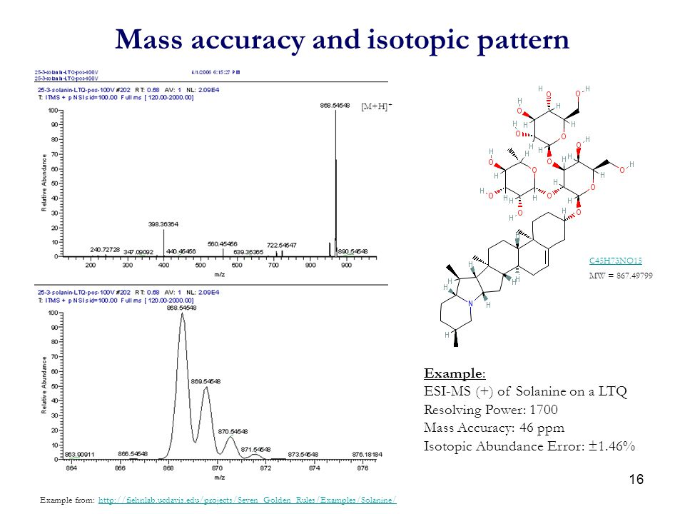 Mass accuracy and isotopic pattern