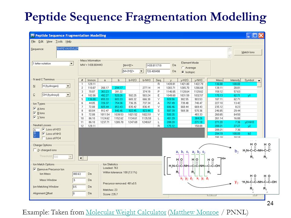 Peptide Sequence Fragmentation Modelling