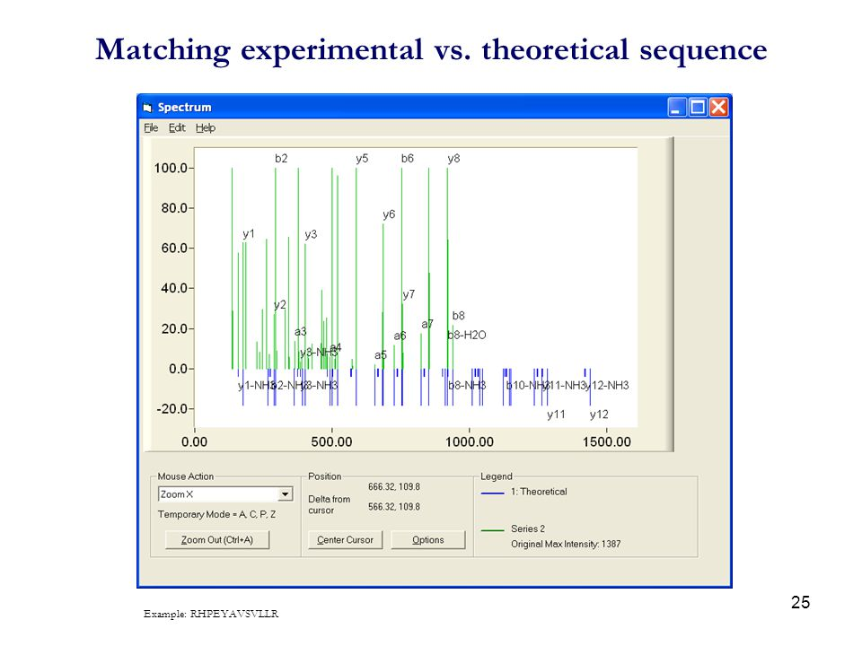 Matching experimental vs. theoretical sequence