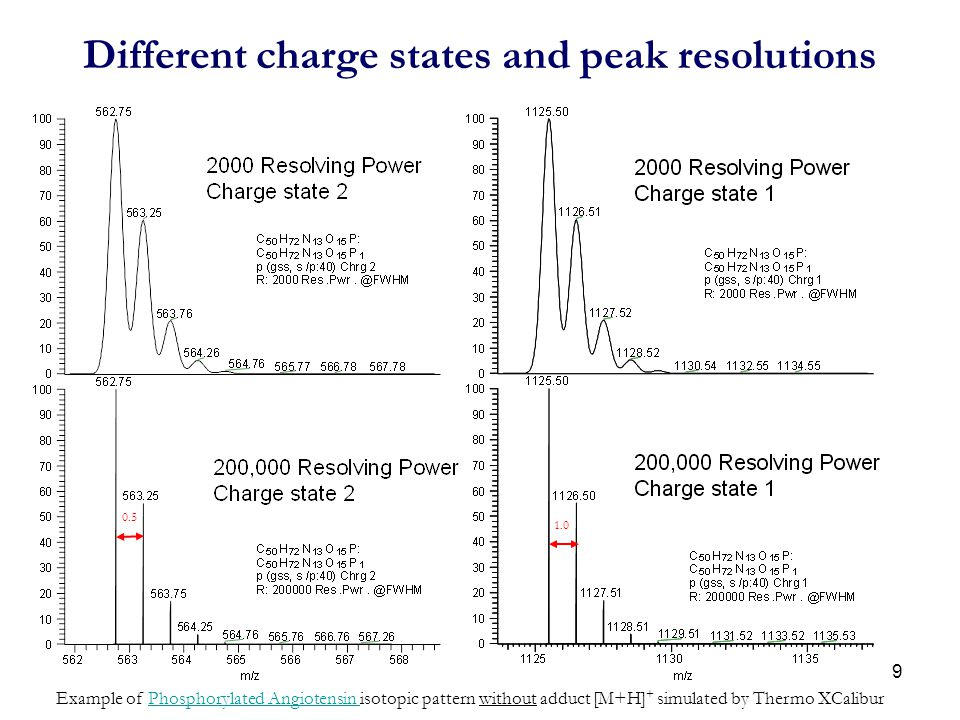 Different charge states and peak resolutions