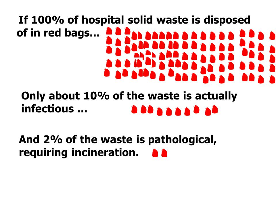 Only about 10% of the waste is actually infectious ...