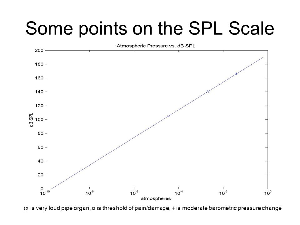 Some points on the SPL Scale