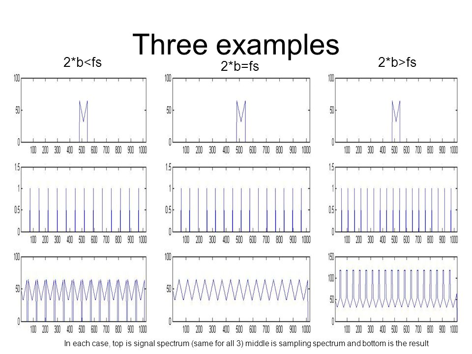 Three examples 2*b<fs 2*b>fs 2*b=fs