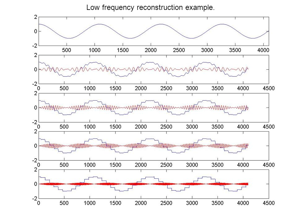 Low frequency reconstruction example.