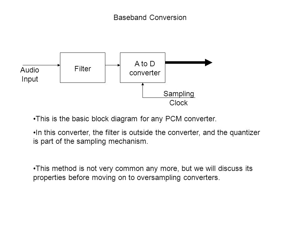 Baseband Conversion A to D. converter. Audio. Input. Filter. Sampling. Clock. This is the basic block diagram for any PCM converter.