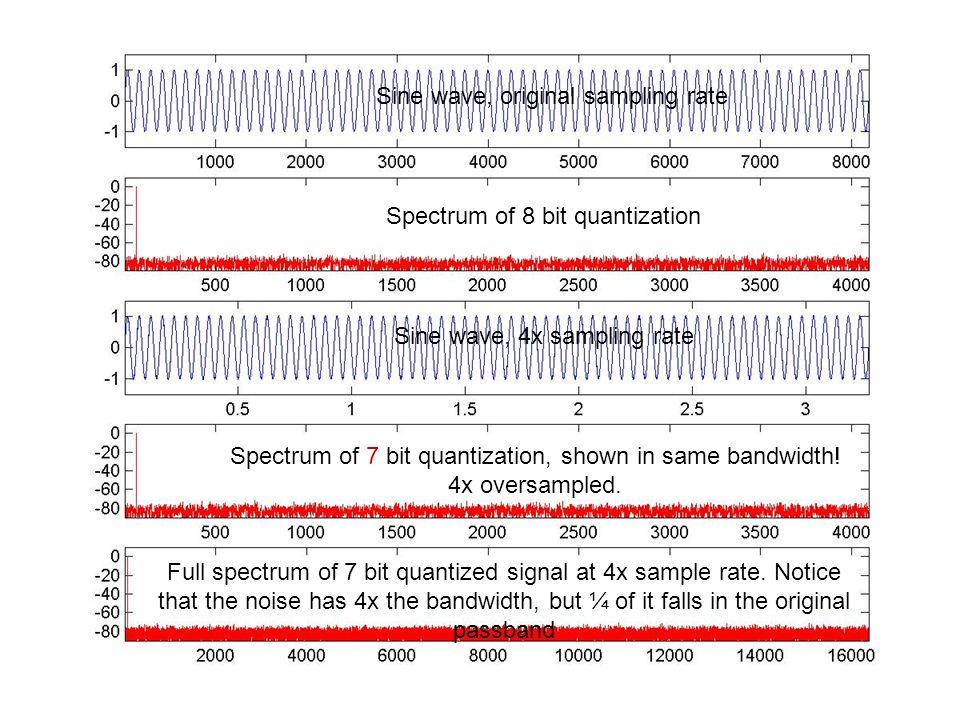 Sine wave, original sampling rate