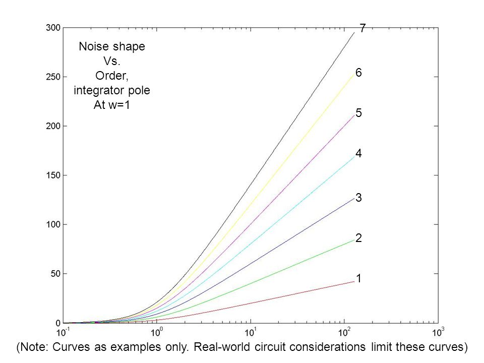 7 Noise shape. Vs. Order, integrator pole. At w=1. 6. 5. 4. 3. 2. 1.