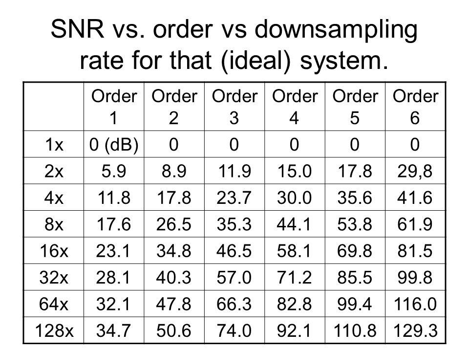 SNR vs. order vs downsampling rate for that (ideal) system.