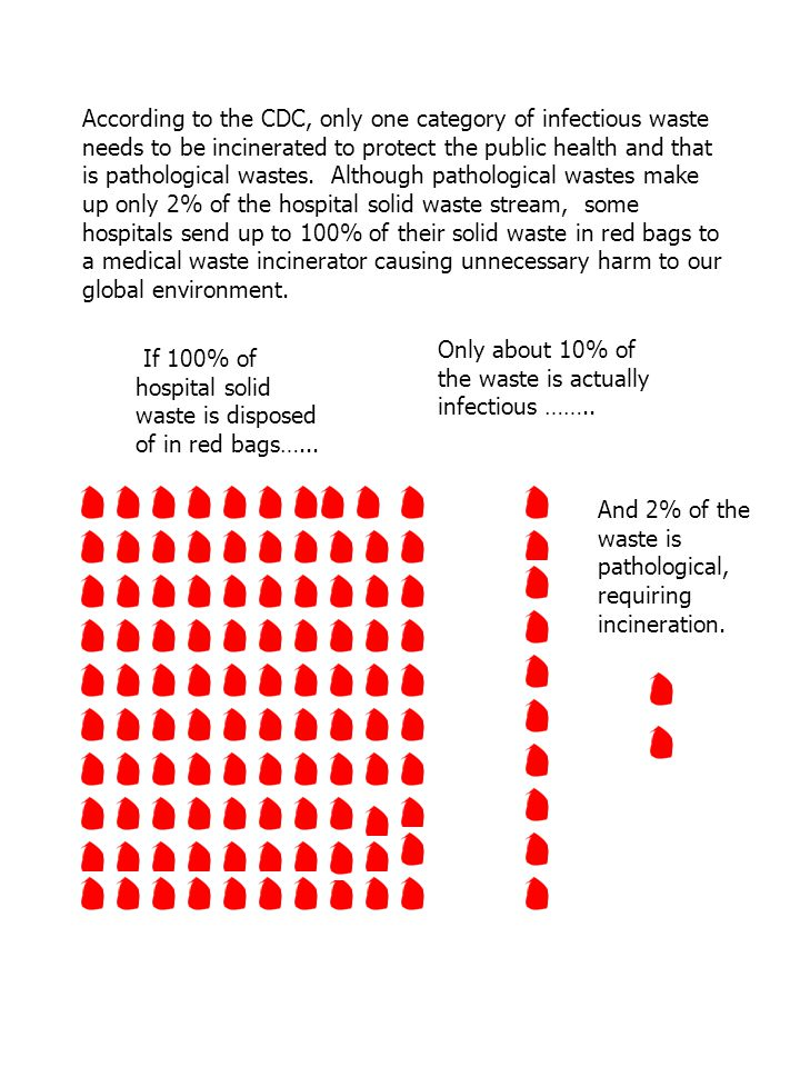 According to the CDC, only one category of infectious waste needs to be incinerated to protect the public health and that is pathological wastes. Although pathological wastes make up only 2% of the hospital solid waste stream, some hospitals send up to 100% of their solid waste in red bags to a medical waste incinerator causing unnecessary harm to our global environment.