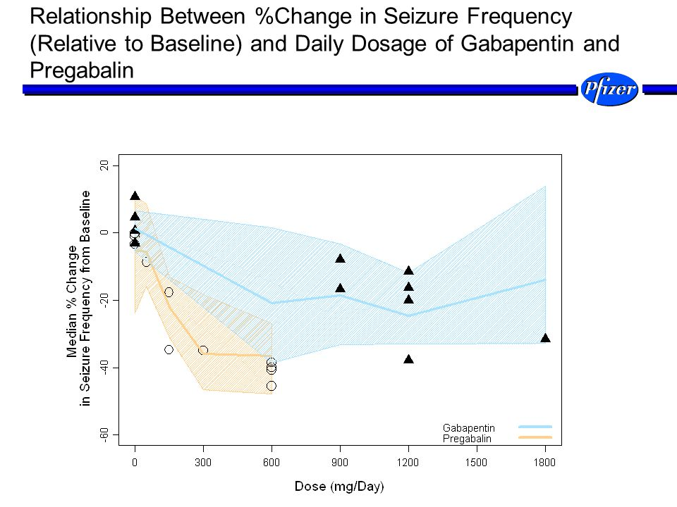 Relationship Between %Change in Seizure Frequency (Relative to Baseline) and Daily Dosage of Gabapentin and Pregabalin