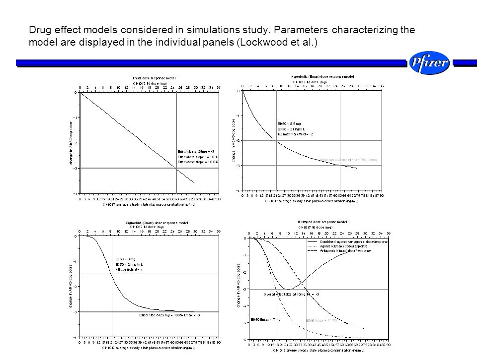 Drug effect models considered in simulations study