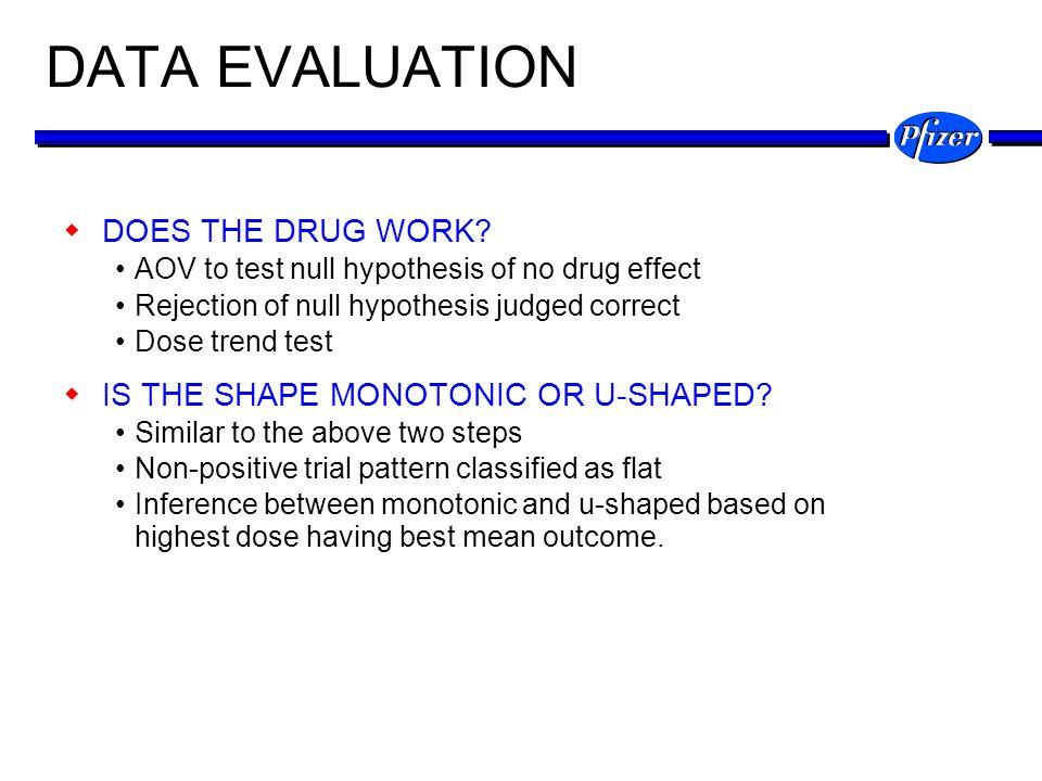 DATA EVALUATION DOES THE DRUG WORK