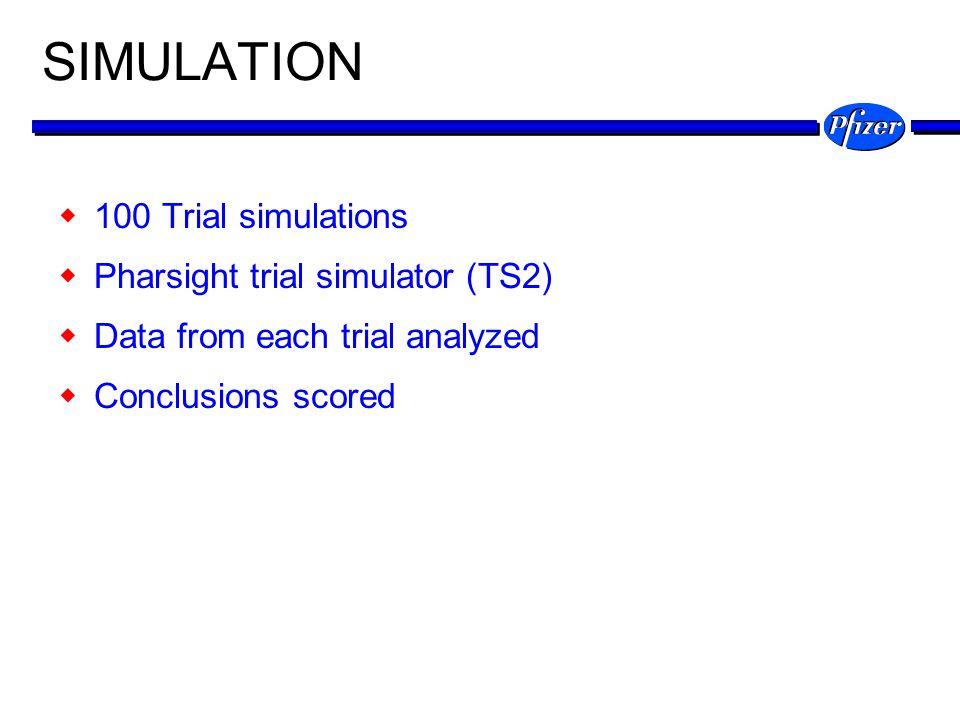 SIMULATION 100 Trial simulations Pharsight trial simulator (TS2)