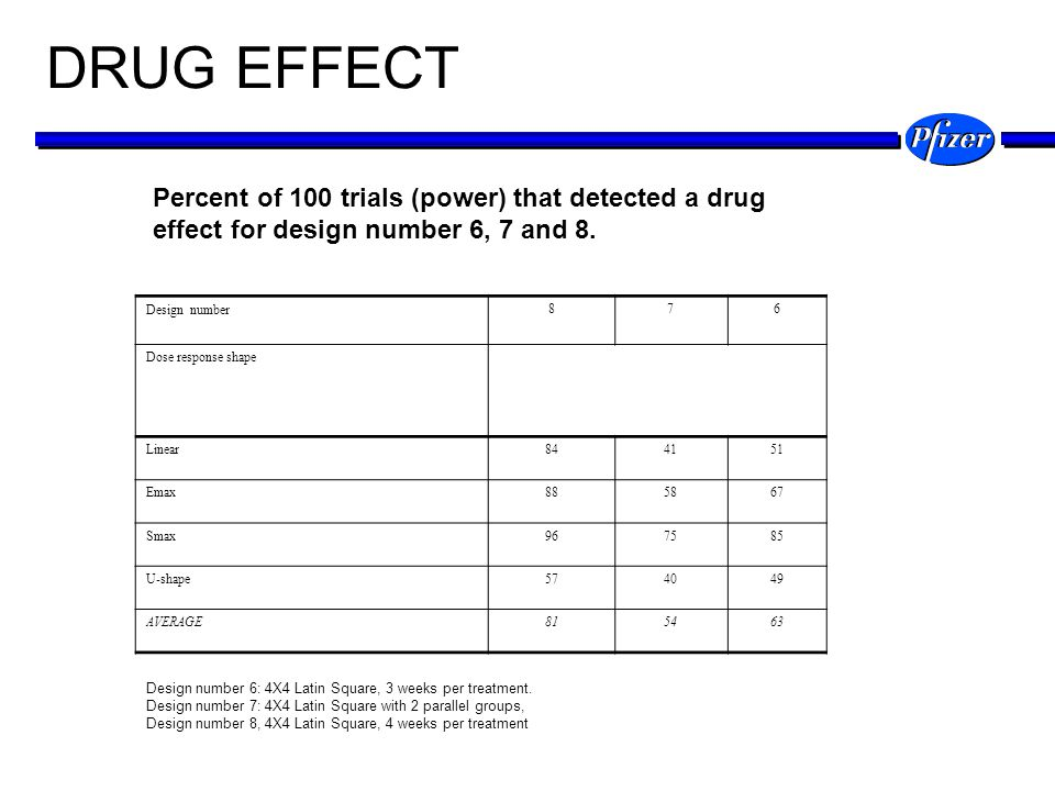 DRUG EFFECT Percent of 100 trials (power) that detected a drug effect for design number 6, 7 and 8.
