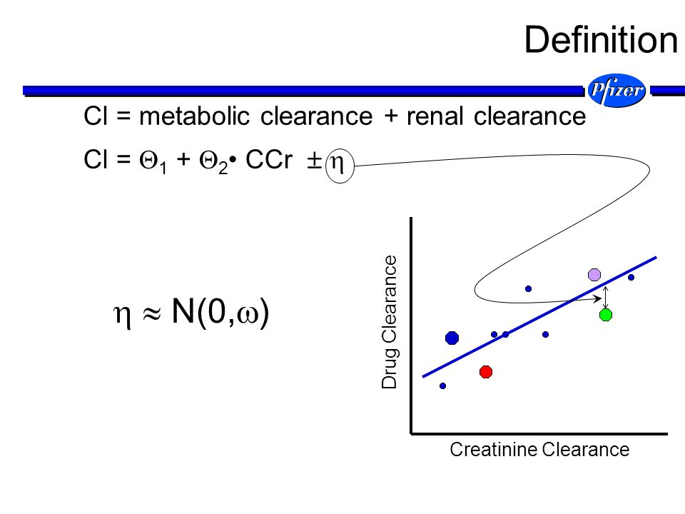 Definition   N(0,) Cl = metabolic clearance + renal clearance