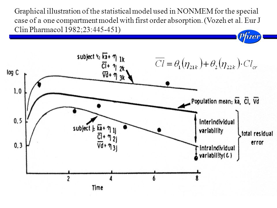 Graphical illustration of the statistical model used in NONMEM for the special case of a one compartment model with first order absorption.