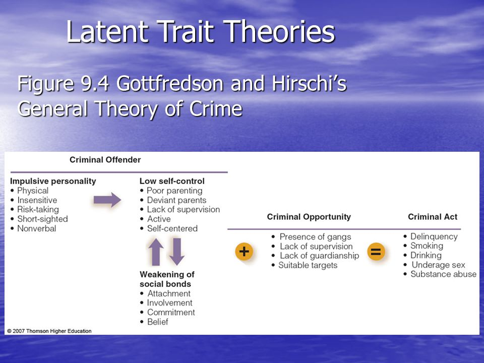 Figure 9.4 Gottfredson and Hirschi's General Theory of Crime