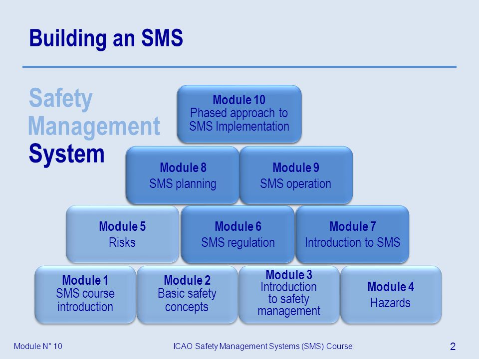 Safety Management System System Building an SMS