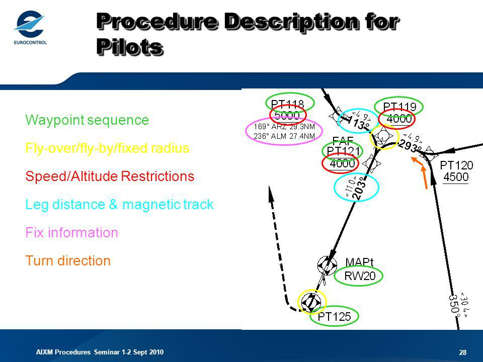 Procedure Description for Pilots