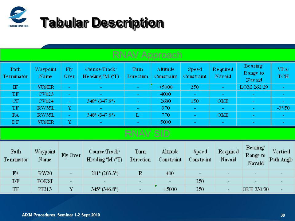 Tabular Description RNAV Approach RNAV SID