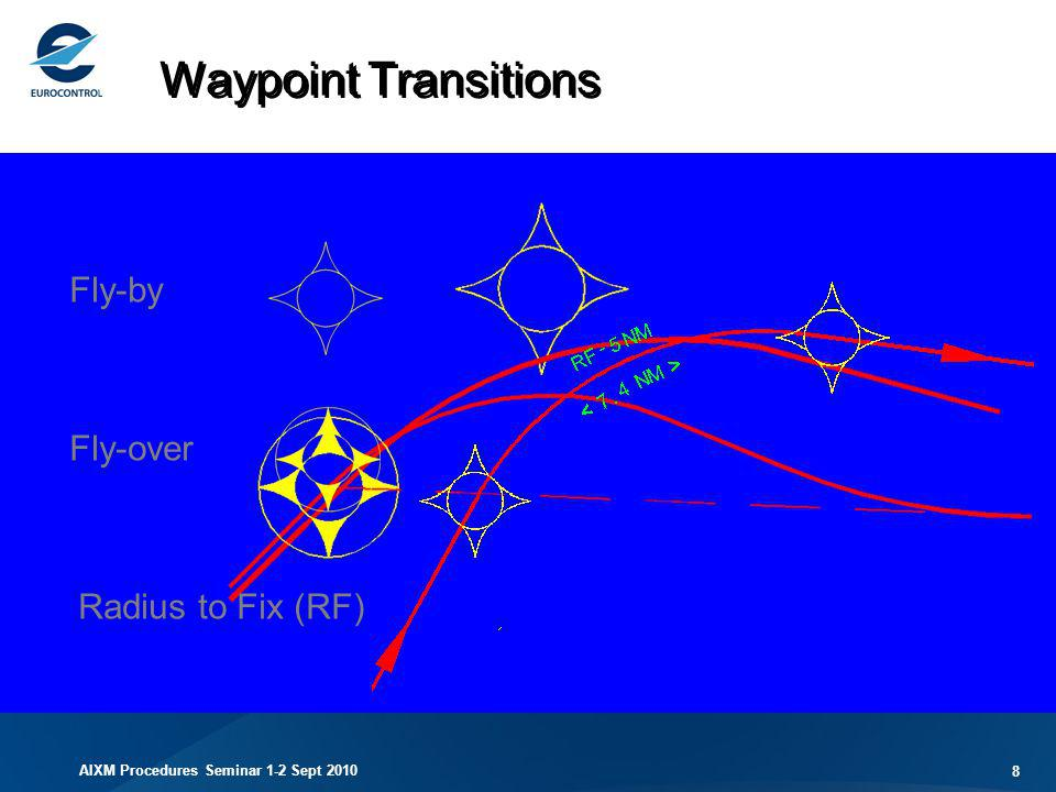 Waypoint Transitions Fly-by Fly-over Radius to Fix (RF)